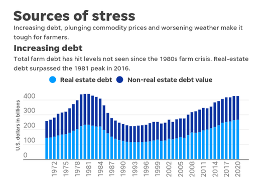 Increasing debt on farms has hit levels not seen since the 1980s farm crisis.