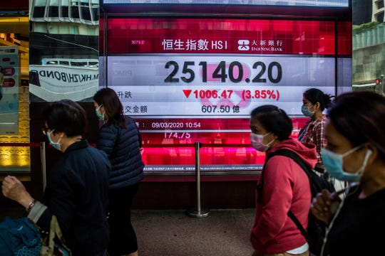 Pedestrians walk past an electronic sign displaying the Hang Seng Index in Hong Kong on March 9, 2020. Hong Kong stocks ended Monday's morning session sharply lower, in line with a rout across Asia, on coronavirus fears, while energy firms were battered by a crash in oil prices.