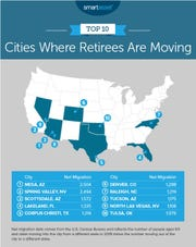 A study by SmartAsset shows Corpus Christi was the number 5 migration destination for retirees between the ages of 65 and 69 in 2018.