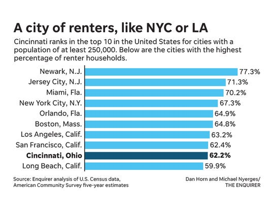 Top 10 cities for renters in the United States.