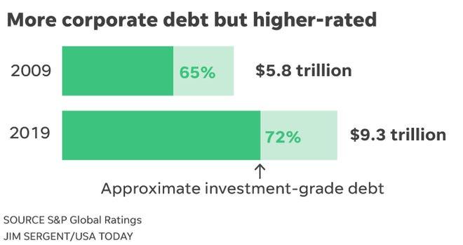 2008 vs 2020 corporate debt