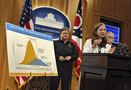 Ohio Department of Health Director Dr.  Amy Acton, center, Gov. Mike DeWine, right, and Sima Merick Director of the Ohio Emergency Management Agency  address guidelines for Ohioans to deal with the coronavirus including not attending indoor events including sports. They spoke at a press conference at the Ohio Statehouse March 10, 2020. The graph with the yellow bar shows the outbreak if the coronavirus is neglected. [Eric Albrecht/Dispatch]