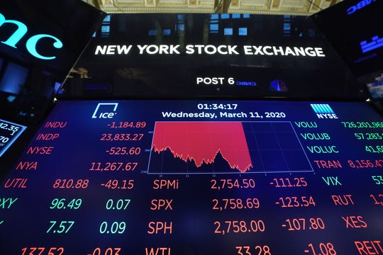 Wall Street stocks dove deeper into the red in afternoon trading on March 11, 2020, with losses accelerating after the World Health Organization declared the coronavirus a global pandemic.