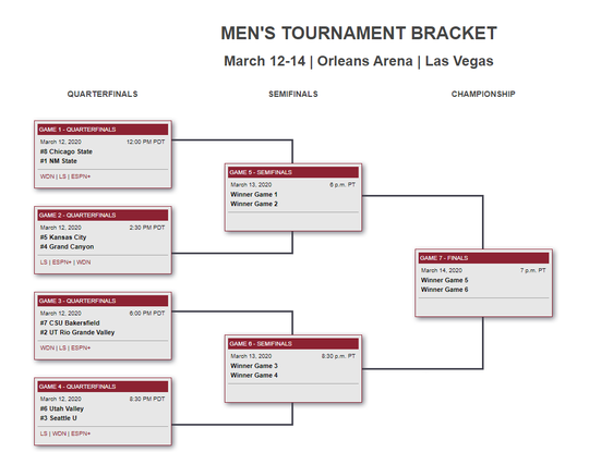 Western Athletic Conference Tournament Bracket