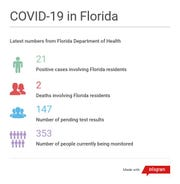Latest COVID-19 numbers in Florida, 11:26 a.m. March 11, 2020