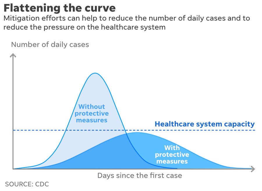 Graph showing the reduced strain on the healthcare system