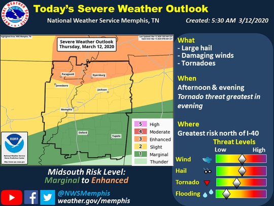 Severe storms with potential for tornadoes, large hail and damaging winds are expected to hit West Tennessee Thursday evening.