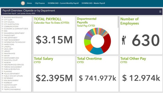 A page on Montgomery's new open data site shows a city payroll breakdown for the first few months of 2020.