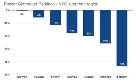 Graphic showing the drop in suburban mass transit commuters in the metropolitan region who use the Boxcar transit app to park and ride. This comes during the coronavirus outbreak.