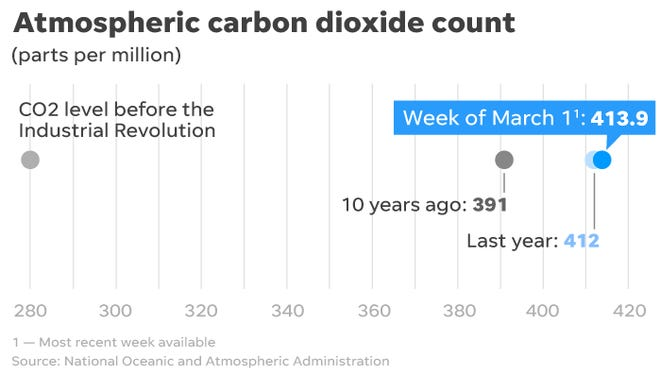 The most recent atmospheric carbon dioxide concentration neared 414 parts per million.