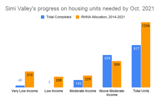 Simi Valley is required to plan for 1,256 housing units between 2014 and 2021 under its Regional Housing Needs Assessment allocations. So far, it has 817 units.