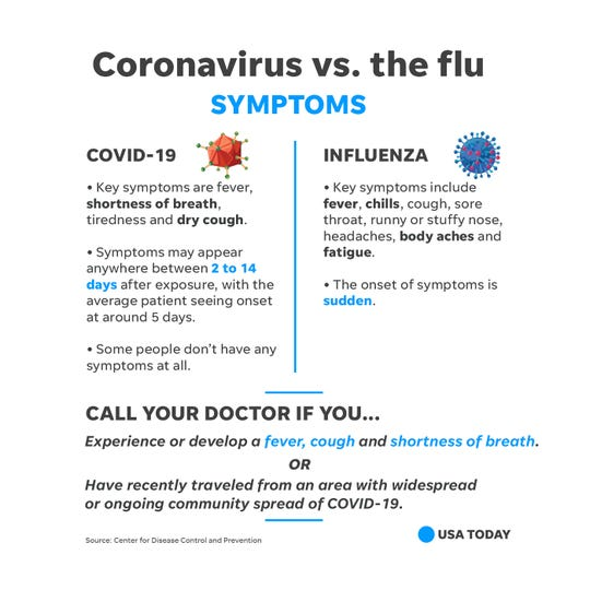 Key differences between the symptoms for coronavirus and influenza.