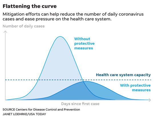 """When experts refer to """"flattening the curve,"""" it means decreasing the number of cases and spreading them out over a greater length of time so hospital systems do not become overwhelmed with patients."""