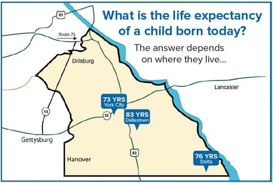 The Healthy York County Coalition studied life expectancy in nearby local zip codes.