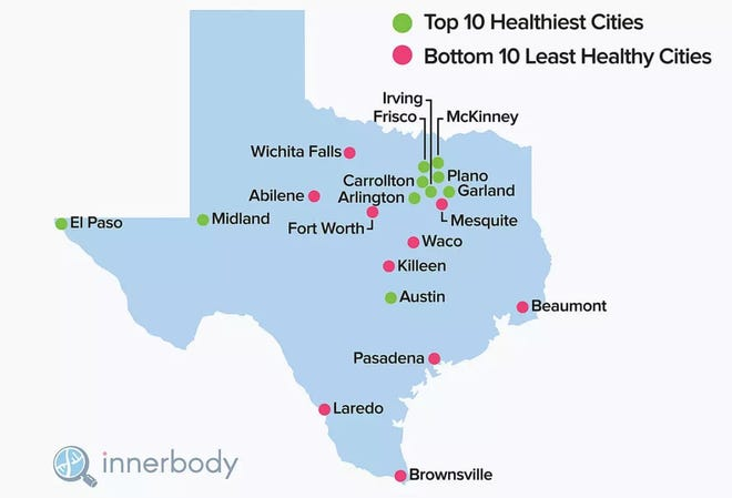 Wichita Falls was 26th out of 30 Texas cities, falling into the bottom five of least healthy cities in the state.
