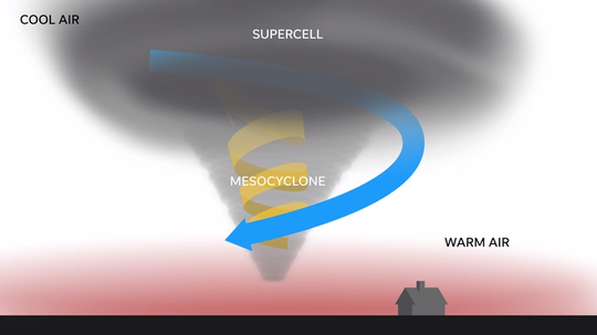A USA TODAY motion graphic explaining how supercell storm clouds and the right weather conditions can lead to a tornado.