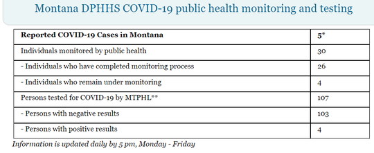 This coronavirus tally  was listed on the state website as of 5:15 p.m. Saturday.