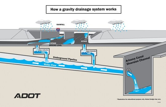 Here is how a gravity drainage system works. Crews are working to modernize the I-17 regional storm drainage system in northwest Phoenix, according to the Arizona Department of Transportation.