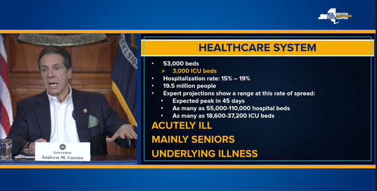 Gov. Andrew Cuomo showed Tuesday, March 17, 2020, at the state Capitol that New York might need as many as 110,000 hospital beds within 45 days.