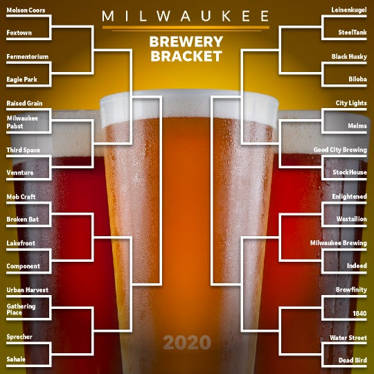 The NCAA Basketball Tournament may be off this year, but the Journal Sentinel Milwaukee Brewery Bracket is carrying on. Vote for your favorite brewery on the Journal Sentinel Instagram account.