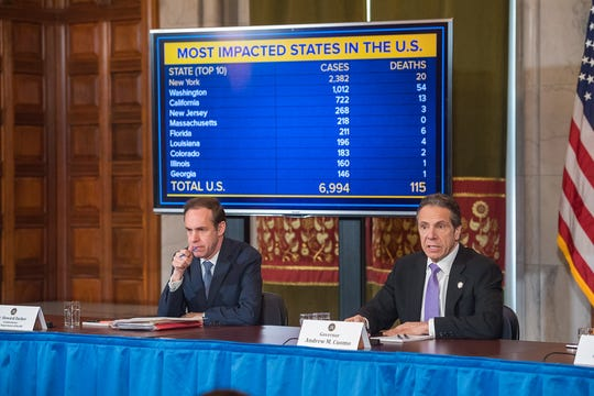 Gov. Andrew Cuomo on March 18, 2020, showed how New York cases of coronavirus soared above any state in the nation during a news conference at the state Capitol.