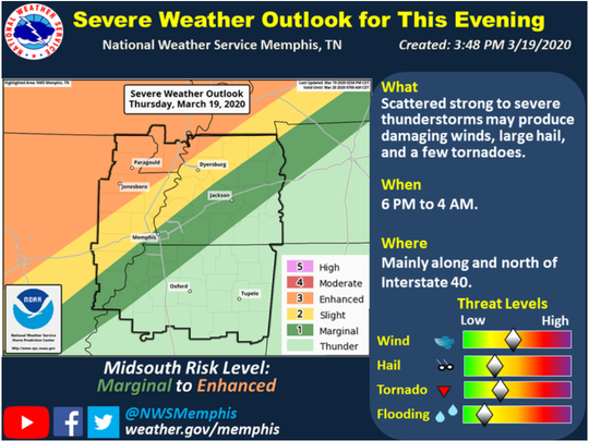 The National Weather Service has said the Mid-South could experience severe weather starting late Thursday.
