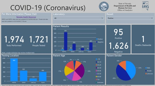 A screenshot of the COVID-19 dashboard launched by the Nevada epidemiologist on Thursday.