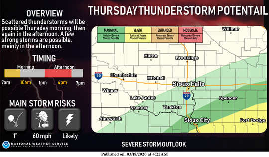 There's a marginal risk for scattered, isolated severe thunderstorms are possible Thursday afternoon in the Sioux Falls area, according to the National Weather Service.