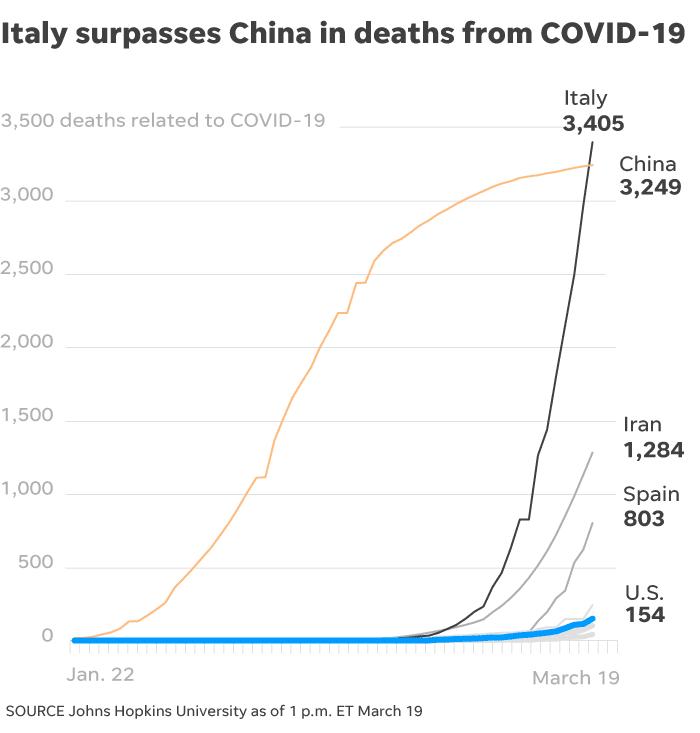 America's alarming coronavirus 'curve'