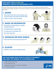 A poster with guidance for putting on Personal Protective Equipment (PPE) from the CDC.