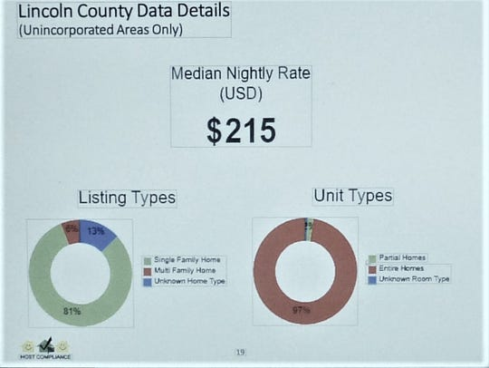 The Median nightly rental rate is $215 in unincorporated areas of the county. The chart shows listing and units types.