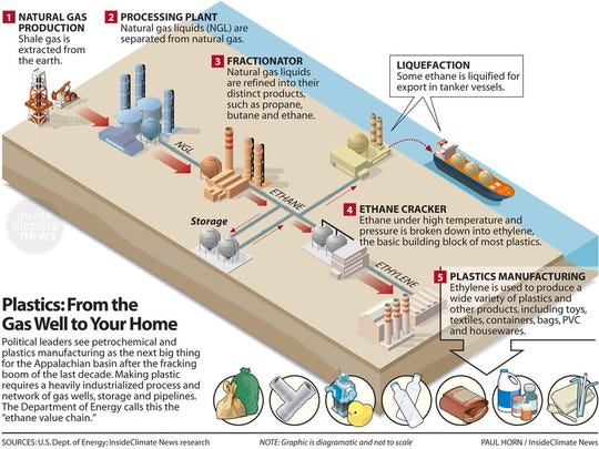 Plastics: From the gas well to your home