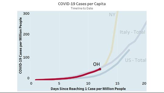 Ohio COVID-19 cases, per capita, on March 24, 2020
