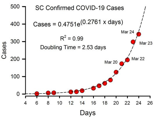 Graph of SC coronavirus cases based on Morris model