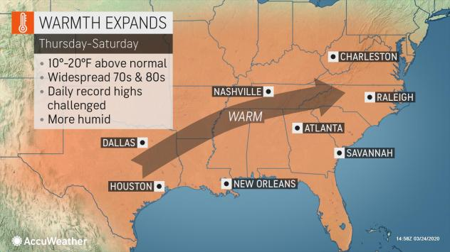 Temperatures more typical of June will spread across the southern U.S. this week.