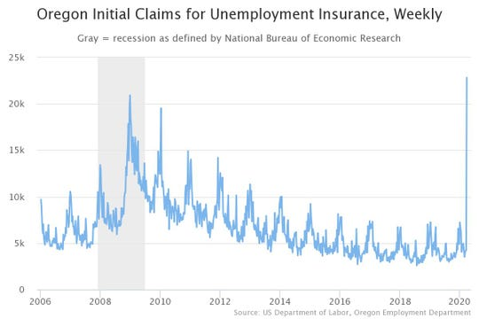 Initial claims for unemployment insurance surged last week and surpassed the worst weekly total during the Great Recession.