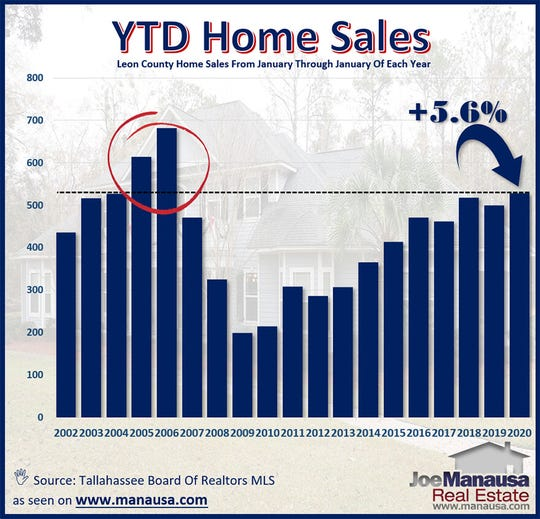 Graph of year to date home sales in Tallahassee.
