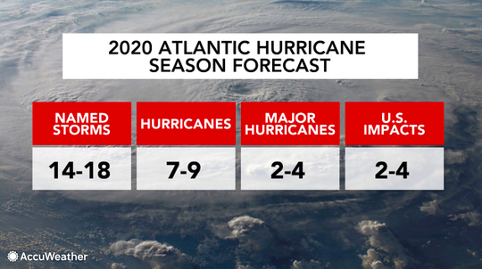 AccuWeather's 2020 hurricane forecast predicts 14 to 18 named storms, two to four of which could become major hurricanes, according to the weather group.