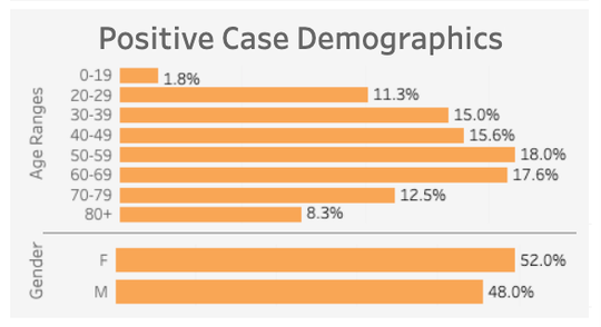Age and gender breakdown of Indiana's positive cases of COVID-19
