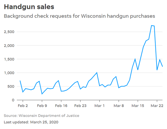 Wisconsin handgun sales as of March 27, 2020