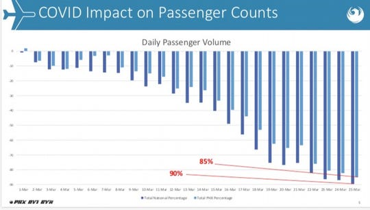 This graphic, presented to the Phoenix City Council on March 26, shows the drop in daily passenger counts at Sky Harbor International Airport in March 2020.