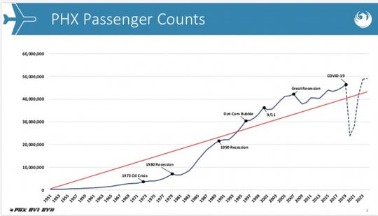 This graphic, presented to Phoenix City Council on March 26, shows the impact of past economic downturns on passenger counts at Sky Harbor International Airport. The dotted line signifies the impact of the COVID-19 pandemic.