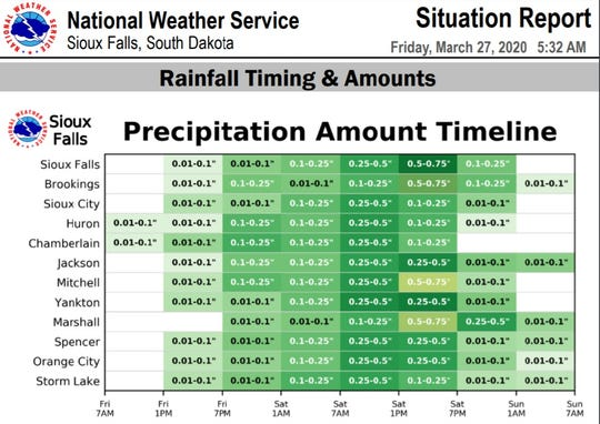A situation report by the National Weather Service shows when Sioux Falls could expect to see its heaviest rainfall from a strong spring storm system expected to move through the area this weekend.