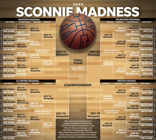 Sconnie Madness Final Four version: An all-time bracket of Wisconsin college basketball teams. It doesn't feel right to go through March without filling out a bracket. So we put one together featuring the best state college teams of all-time.