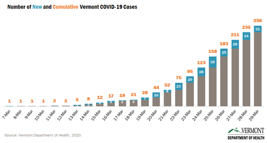New cases of coronavirus in Vermont (in blue) and the state's cumulative caseload (orange) are seen in this graph created by the Department of Health on March 30, 2020.
