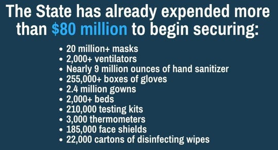 Gov. Gretchen Whitmer shared these numbers on Monday, March 30, 2020, to show Michigan has spent more than $80 million to secure items to combat the COVID-19 pandemic.