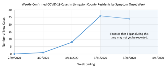 The graph shows the weekly confirmed COVID-19 cases in Livingston County by Symptom onset week.