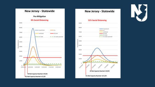 The graph on the left shows a steeper rise in coronavirus cases in New Jersey if no social distancing steps had been taken, causing a drastic shortage of hospital beds. The graph on the right shows how following social distancing at a rate of 31% can flatten the curve of virus cases and ease stress on the state's hospitals, reducing the shortage of beds.