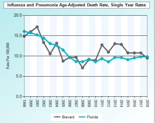 Florida's death rate from the flu and pneumonia has inprved over th e past 20 years, but still tends to be slightly worse than the statewide rate.