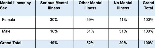 Mental Illness by Sex